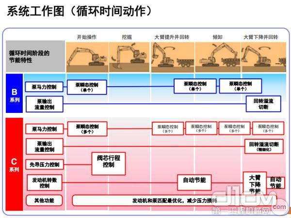 系统工作图(循环时间动作)