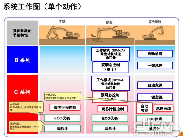 系统工作图(单个动作)