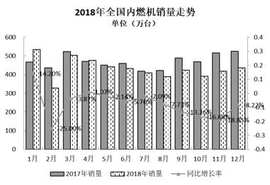 2018年内燃机销量走势