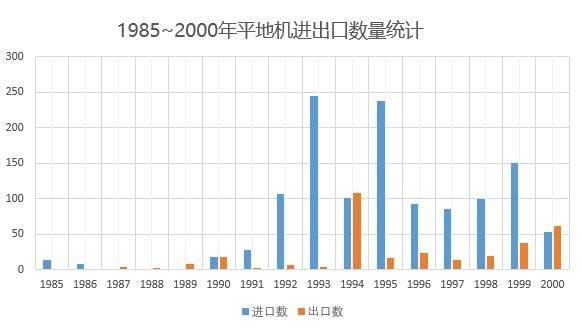 1985年-2000年中国平地机进出口数量统计(根据公开资料整理)
