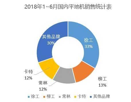 2018年1-6月国内平地机销量统计表数据来源:中国工程机械工业协会