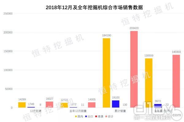 2018年12月及全年挖掘机综合市场销售数据