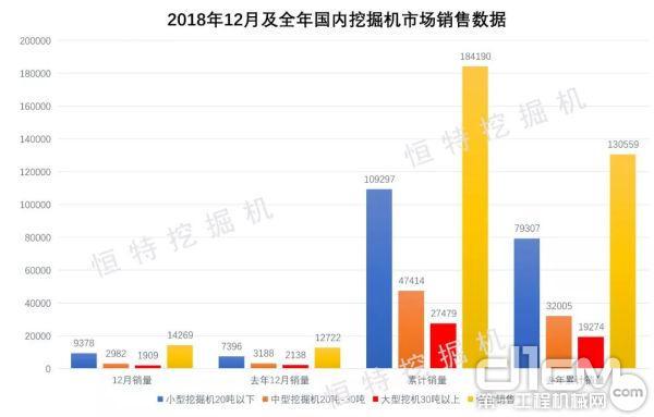 2018年12月及全年国内挖掘机市场销售数据