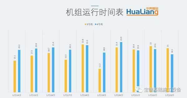 图为2019年1月14日到1月23日期间,广东华亮公司所记录的2台宝峨BCS 40铣槽机每天都保持着较高的作业时间。