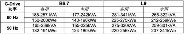 康明斯B6.7和L9功率参数