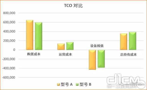 总持有成本(TCO)对比