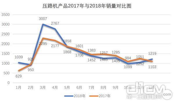 压路机产品2017年与2018年销量对比图