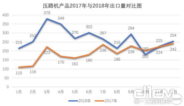 压路机产品2017年与2018年出口量对比图
