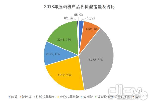 2018年压路机产品各机型销量及市场占比情况