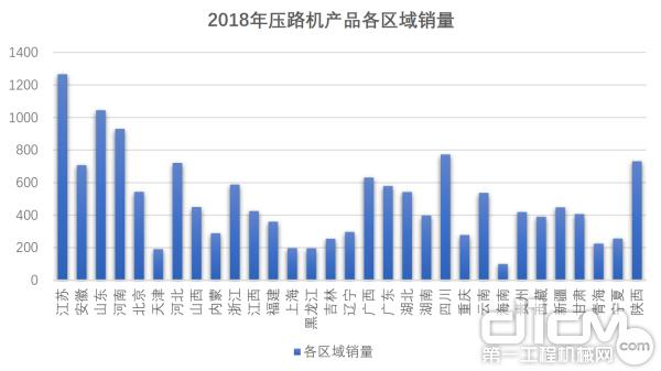 2018年压路机产品各区域销量
