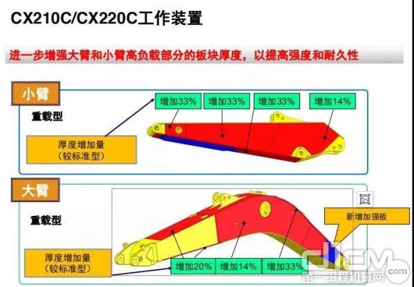CX210C/CX220C工作装置