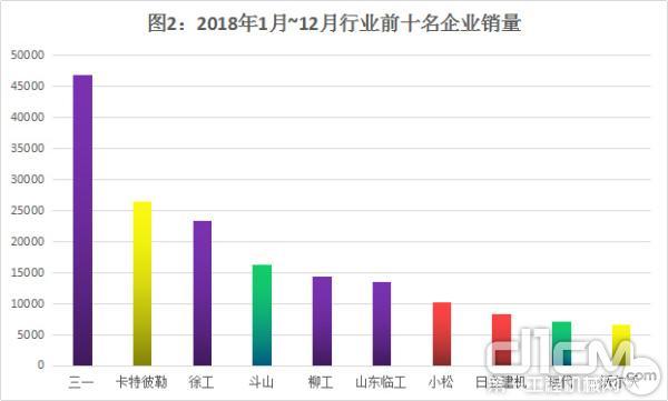 图2:2018年1月~12月行业前十名企业销量情况