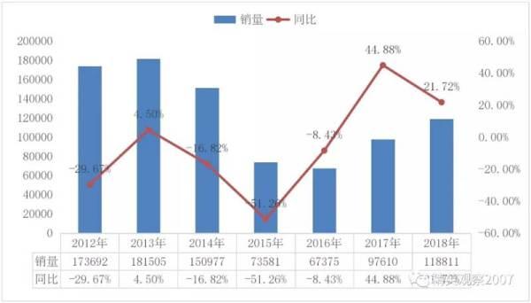 图 2 2012~2018 年                   <a href=
