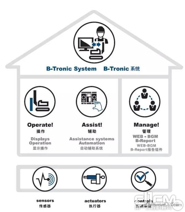 宝峨B-Tronic系统分为三大模块:操作模块、辅助模块和管理模块。