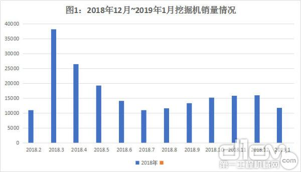圖1:2018年12月~2019年1月挖掘機銷量情況