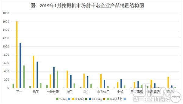 圖6:2019年1月挖掘機市場前十名企業產品銷量結構圖