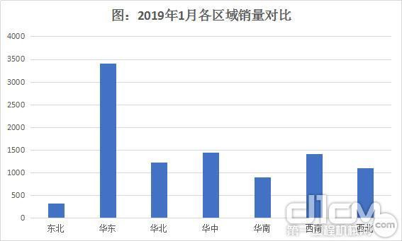 圖:2019年1月各區域挖掘機銷量對比
