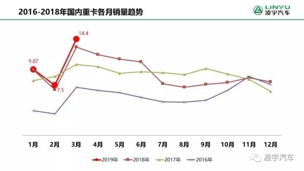 2016—2018年国内重卡各月销量趋势