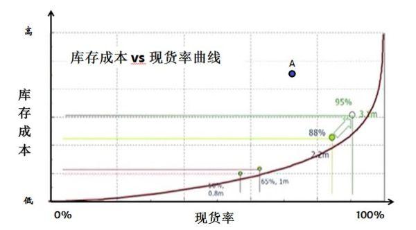 库存成本与零件现货率的曲线