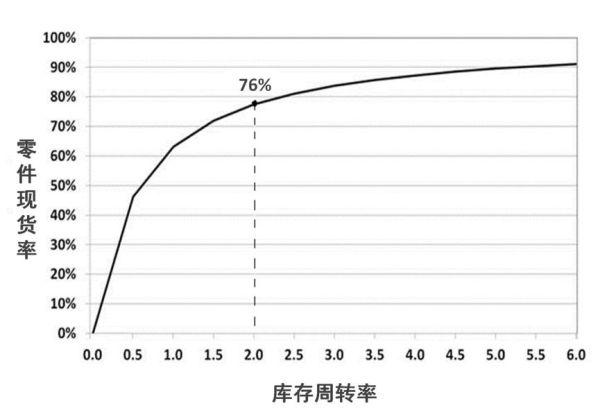 零件现货率与库存周转率的关系曲线