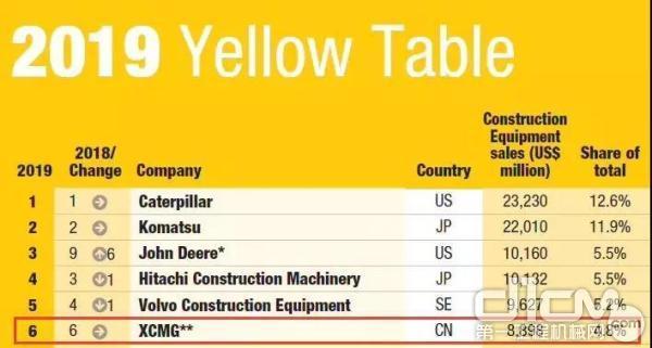 徐工稳居全球工程机械排行榜第六位