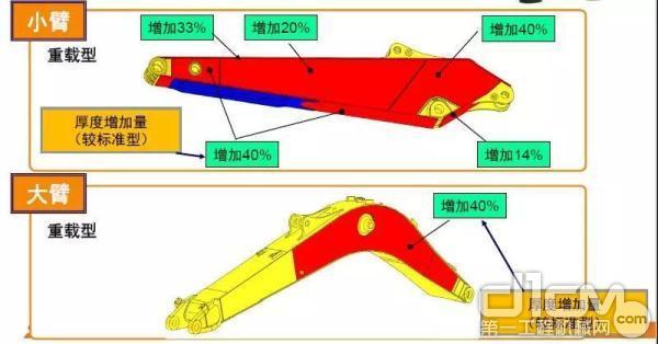 凯斯CX260C-8使用的型材比上代机型标准臂的厚度增加了20%至40%