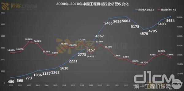 2000年-2018年中国工程机械行业总营收变化情况 数据来源:中国工程机械工业协会