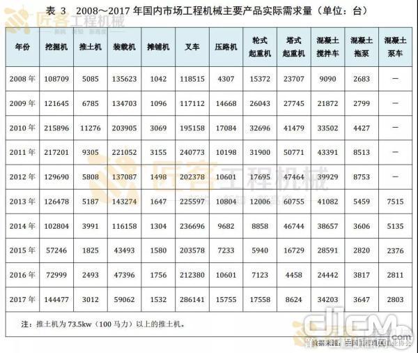 表--2008~2017 年国内市场工程机械主要产品实际需求量(单位:台)