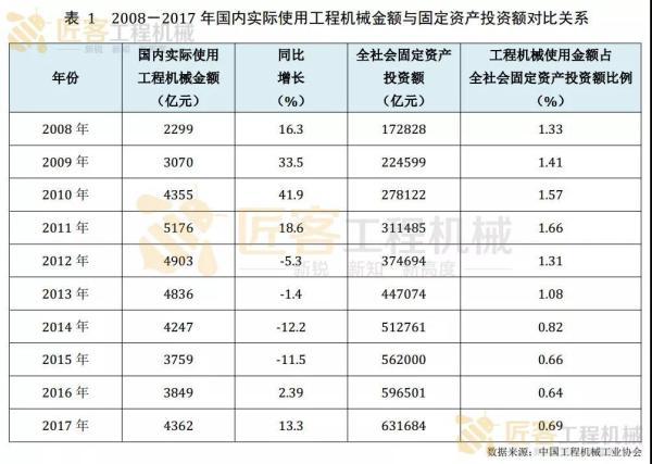 表--2008-2017 年国内实际使用工程机械金额与固定资产投资额对比关系
