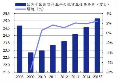 成熟市场国家高空作业平台租赁市场保有量庞大