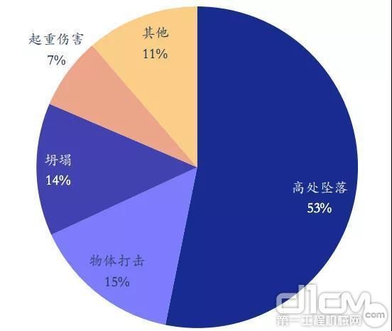 房屋市政工程中,高空坠落事故高达53.17%