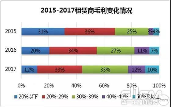 2015—2017租赁商毛利变化情况