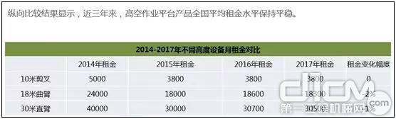 2014—2017年不同高度设备月租金对比
