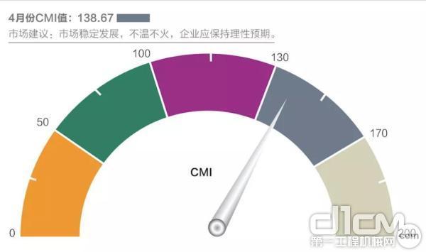 2019年4月份中国工程机械市场指数即CMI为138.67