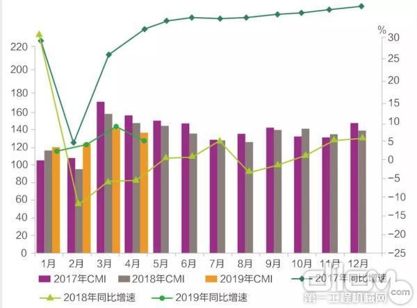 4月份中国工程机械市场指数环比小幅降低