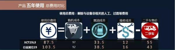 徐工2019焕新版产品五年使用费用对比