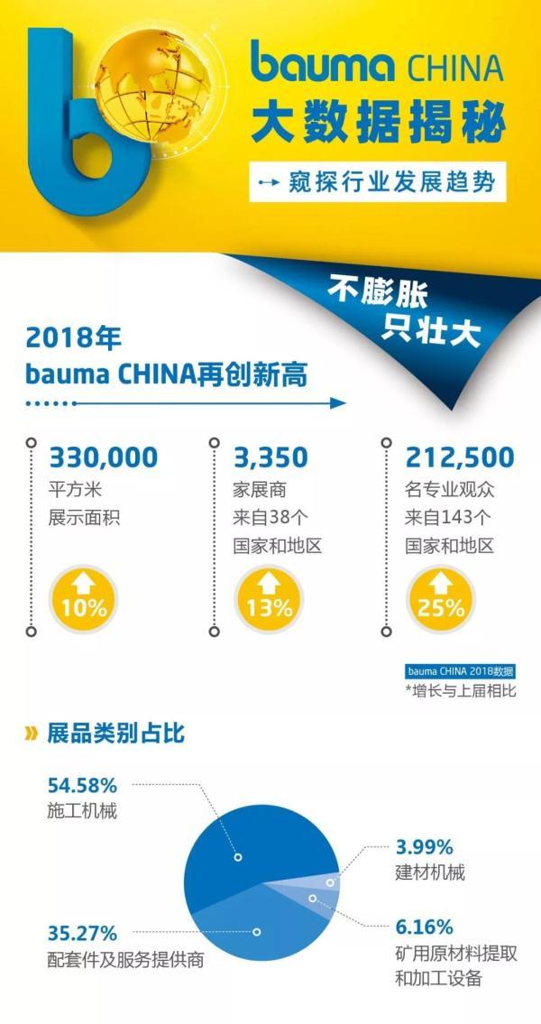 bauma CHINA大数据