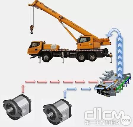 徐工专有双泵自动分合流控制技术