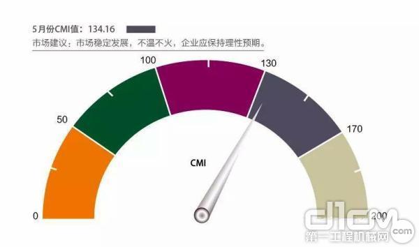 2019年5月份中国工程机械市场指数即CMI为134.16