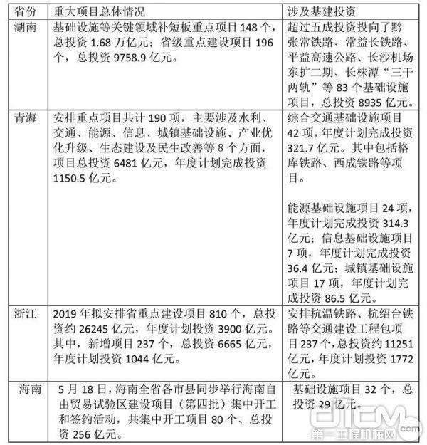多地发布最新一批重大建设项目清单