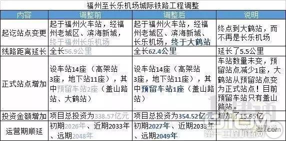 福州至長樂機場城際鐵路工程項目概況