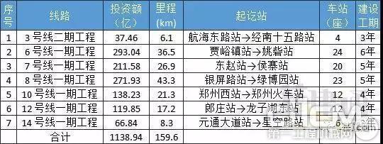 鄭州市城市軌道交通第三期建設規劃項目概況