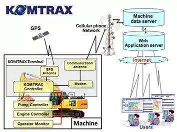 小松数字化机联网KOMTRAX