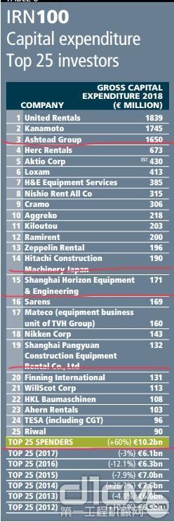 租赁企业投资情况(top25)
