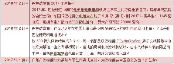 中国燃料电池产业链年度报告2019