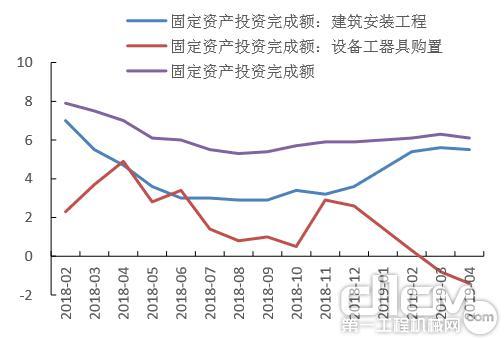 债券新政拉动基建增长