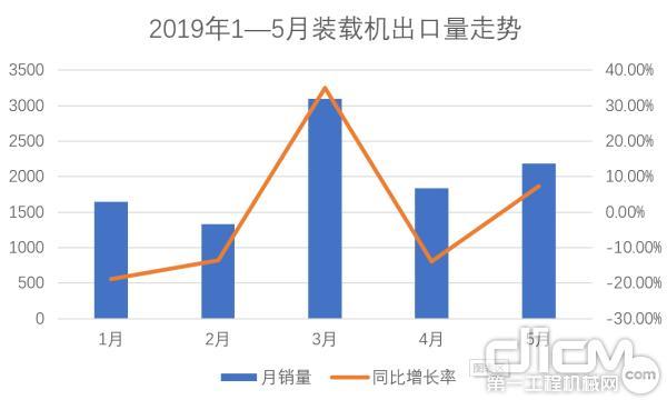 2019年1—5月装载机出口量走势