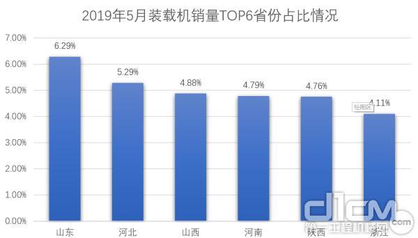 2019年5月装载机销量TOP6省份占比情况