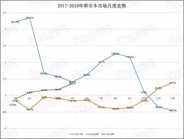 2017—2019年牵引车市场月度走势