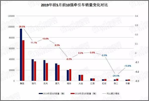 2019年前5月牵引车前十强销量变化对比